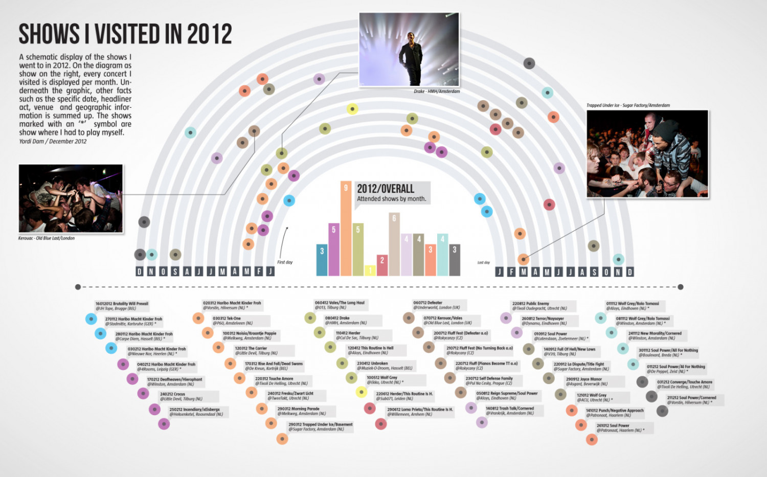Concerts I visited in 2012 Infographic