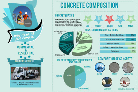 Concrete Composition Infographic