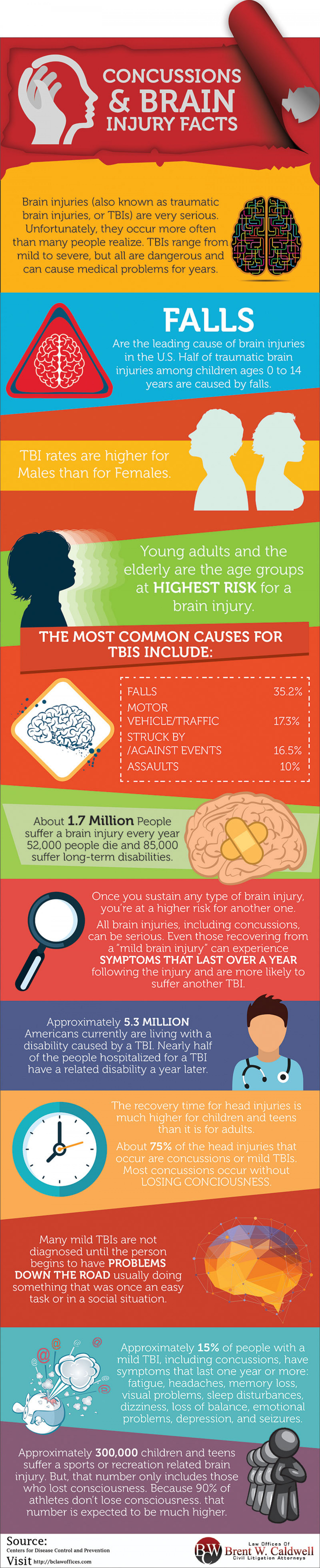 Concussions & Brain Injury Facts Infographic