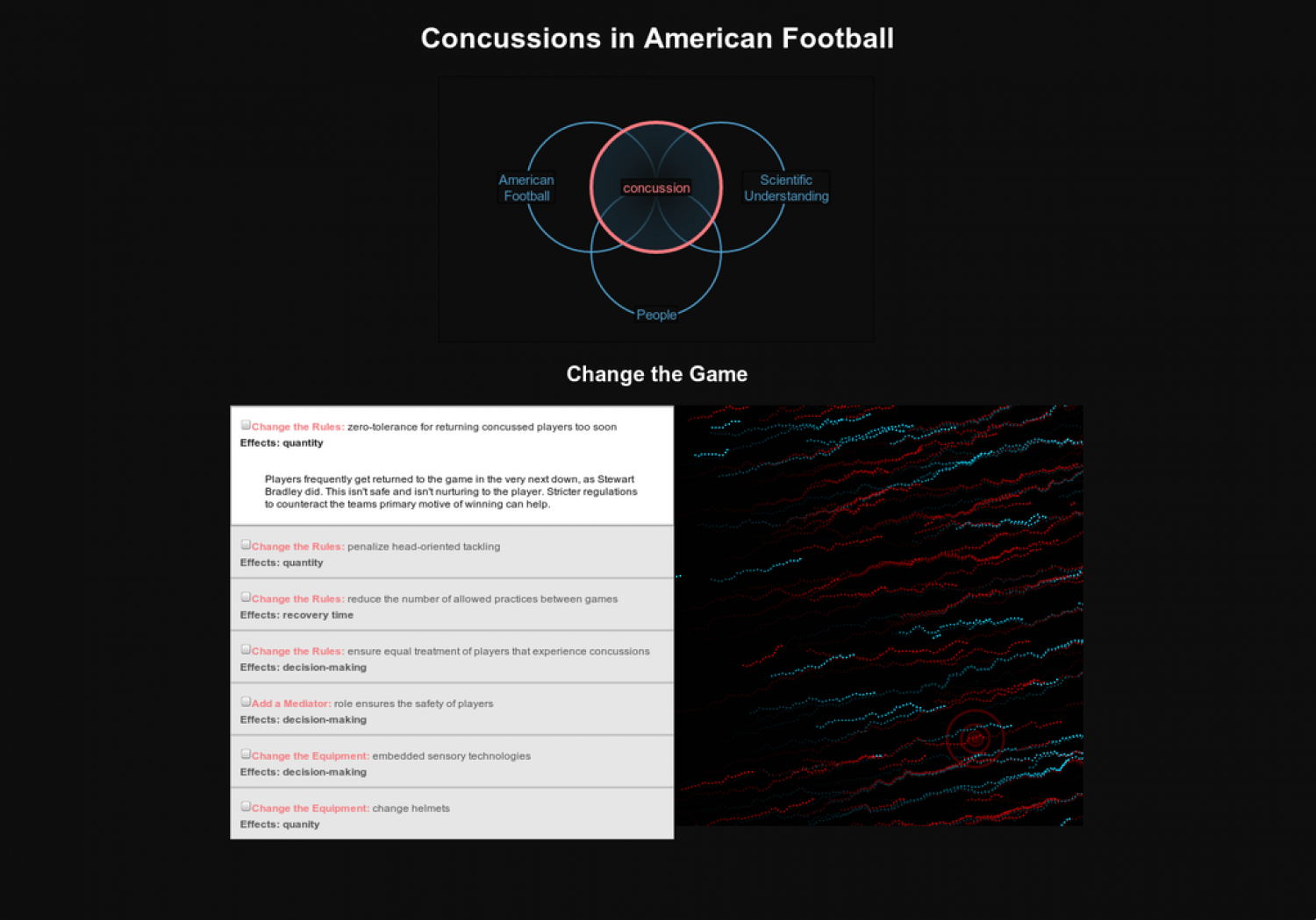 Concussions in American Football Infographic