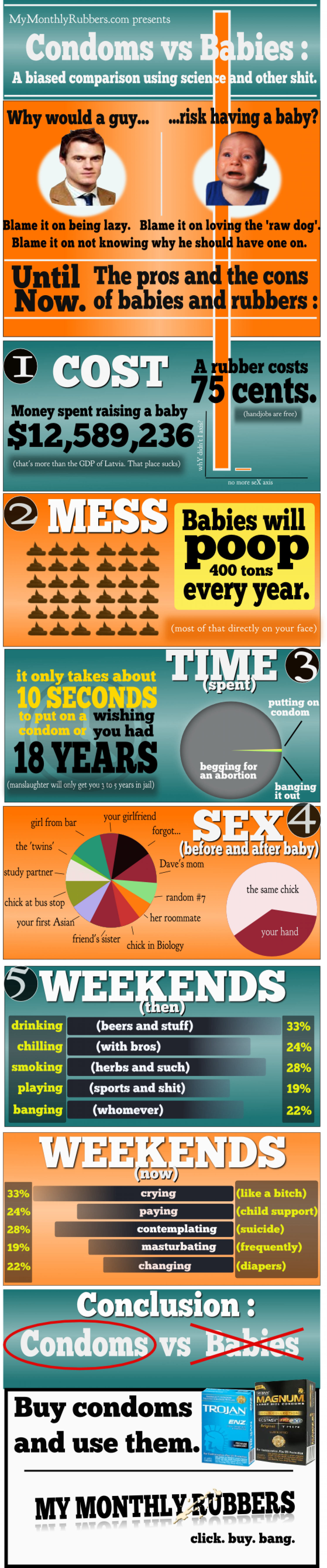 Condoms vs Babies Infographic