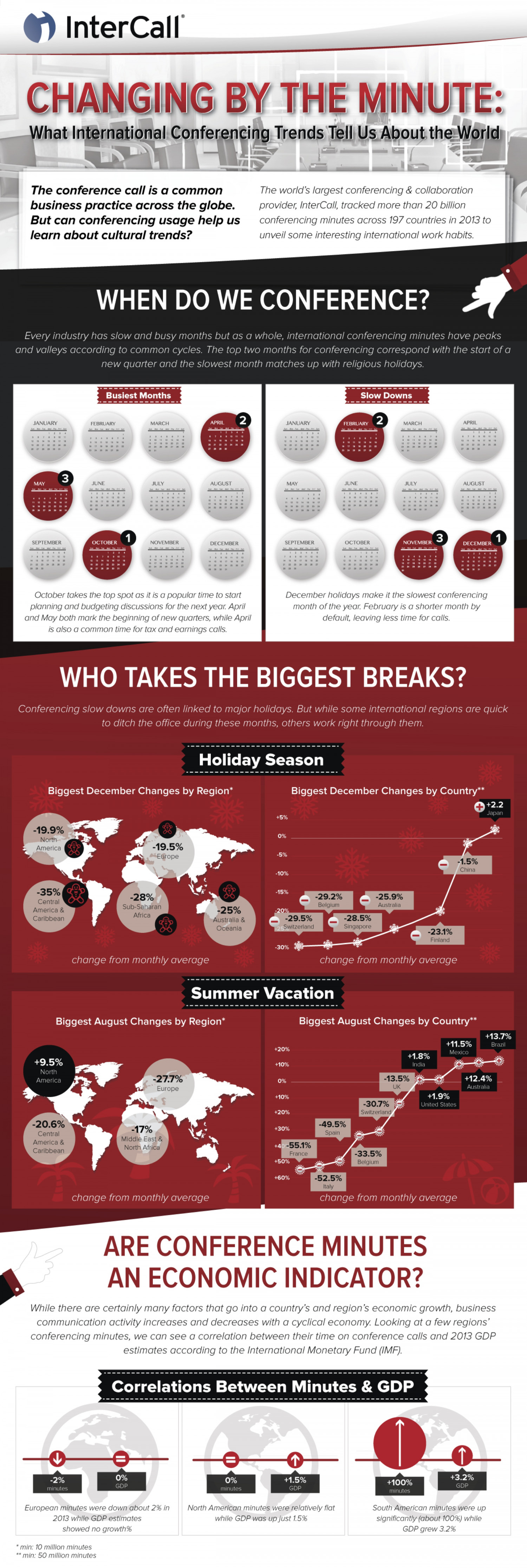 Changing by the Minute: What International Conferencing Trends Tell us About the World Infographic