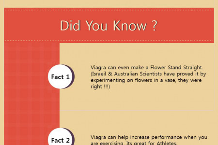 Confessions of Viagra Infographic