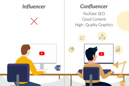 Confluencr - Leading Influencer Marketing Agency in India Infographic