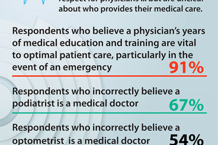 Confused about who is providing your medical care?  Infographic