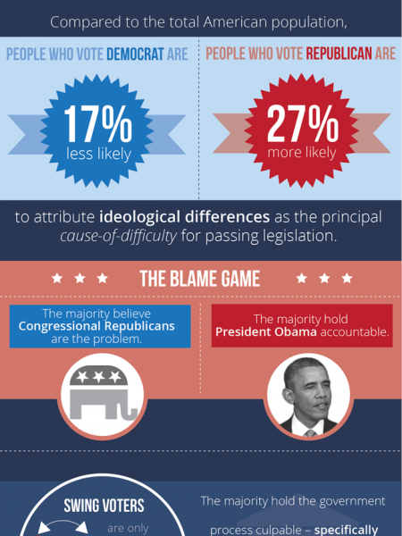Why is it so Difficult for Congress to Pass Legislation? Infographic