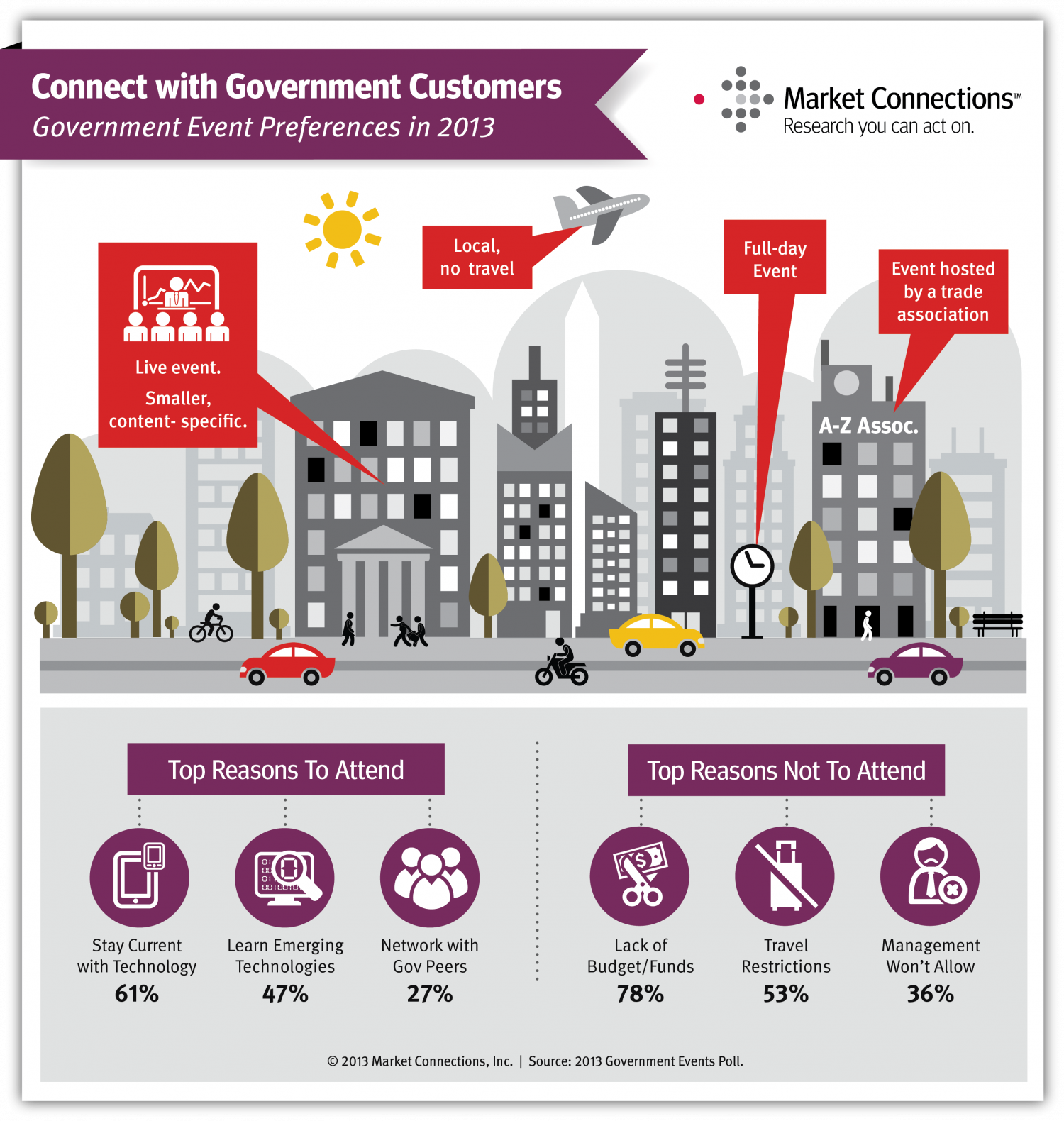 Connect with Government Customers Infographic