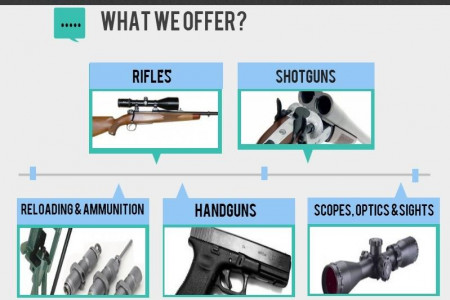 Connecting The Shooting Community - GunsGo.com.au Infographic