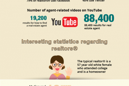 Connecting With Real Estate Agents In 2013   Infographic
