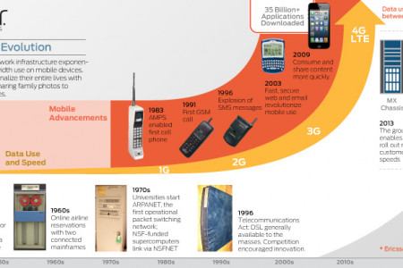 Connectivity Evolution Infographic