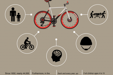 Consider the Consequences: What a Bicycle Helmet Can Really Do for You Infographic