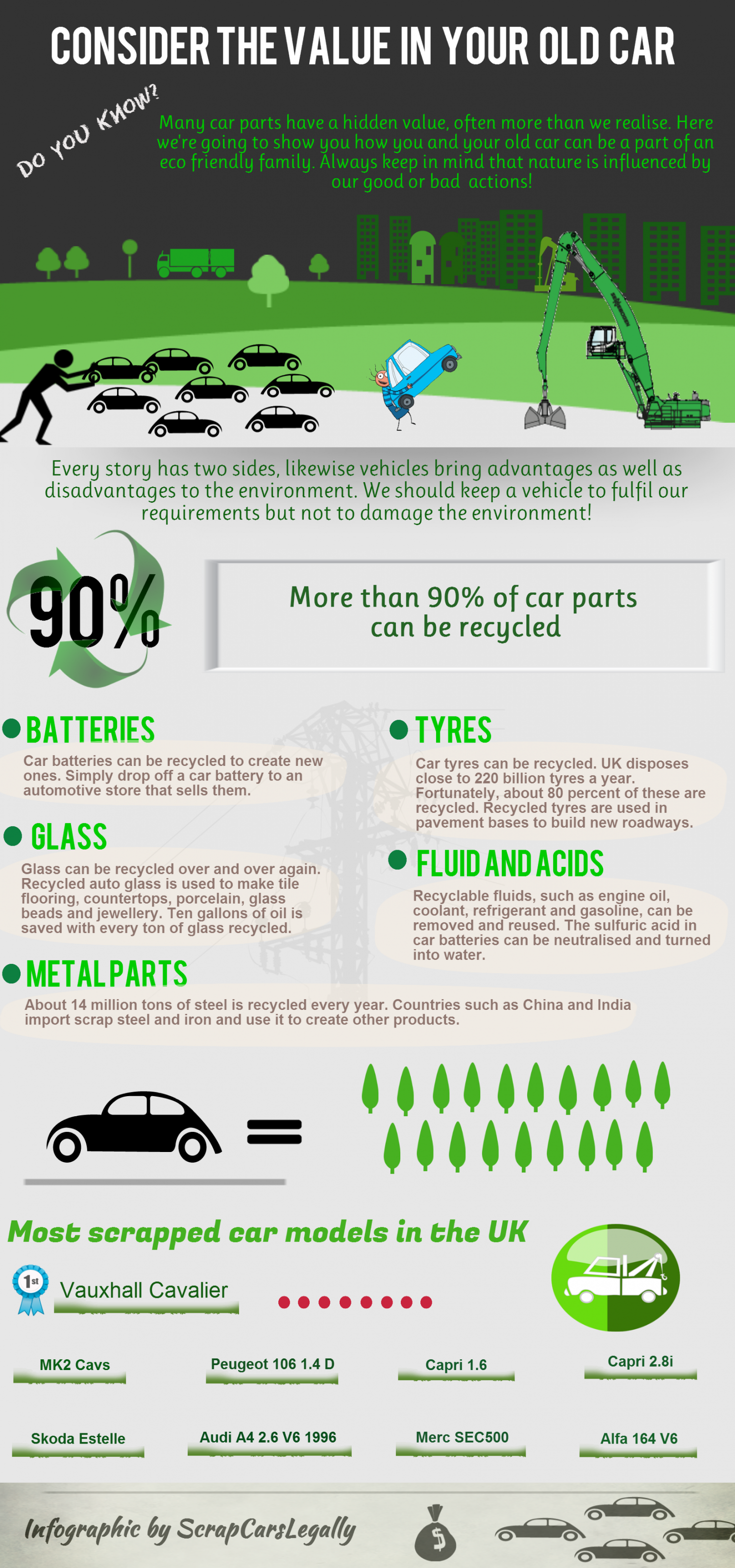 CONSIDER THE VALUE IN YOUR OLD CAR Infographic