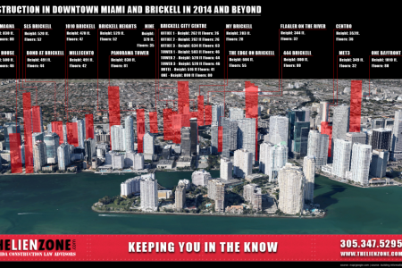 Construction in Downtown Miami and Brickell in 2014 and Beyond Infographic