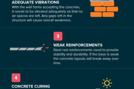 Construction Problems with Concrete Infographic