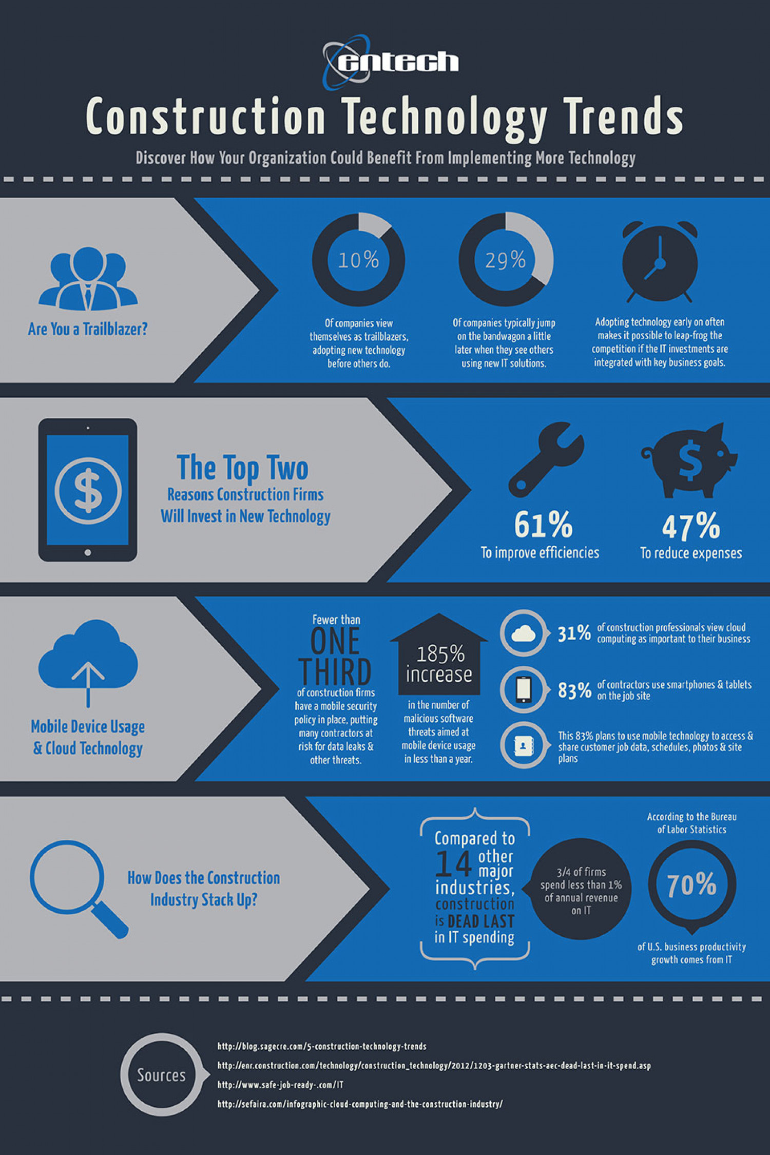Construction Technology Trends Infographic