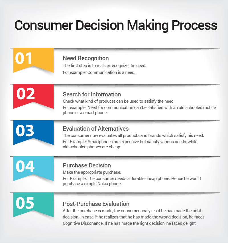 decision making process of consumer behaviour essay Stages in consumer decision making process an individual who purchases products and services from the market for his/her own personal consumption is called as consumer consumer behaviour consumer behaviour - an overview consumer decision making process.