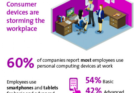 Consumer Devices are Storming the Workplace Infographic