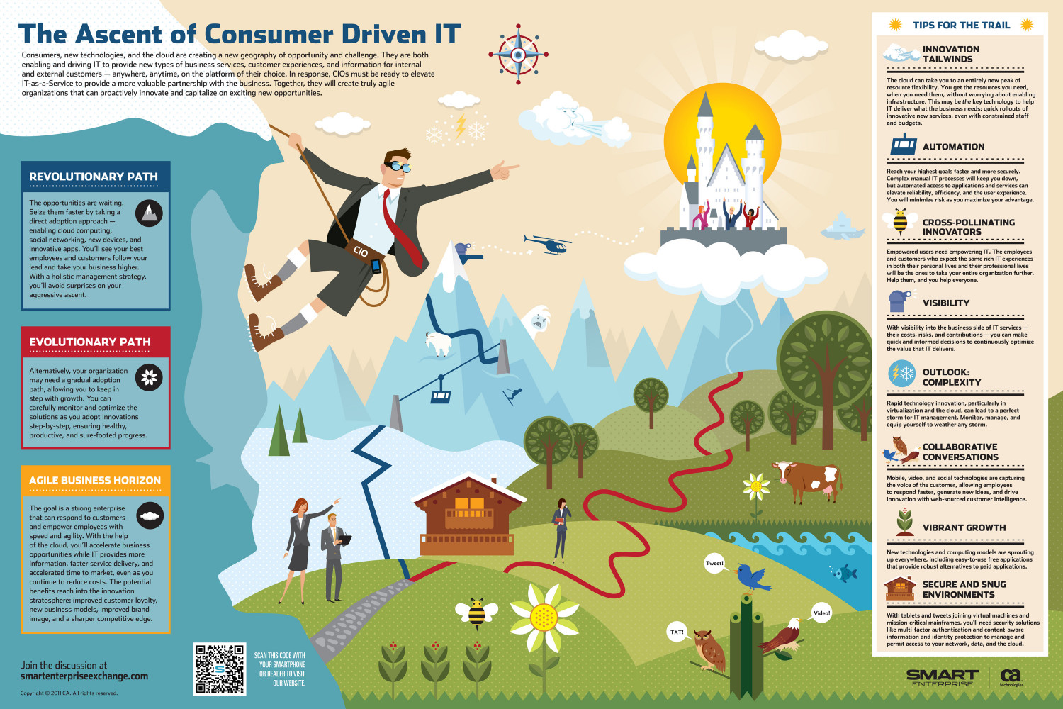 Consumer Drive IT  Infographic