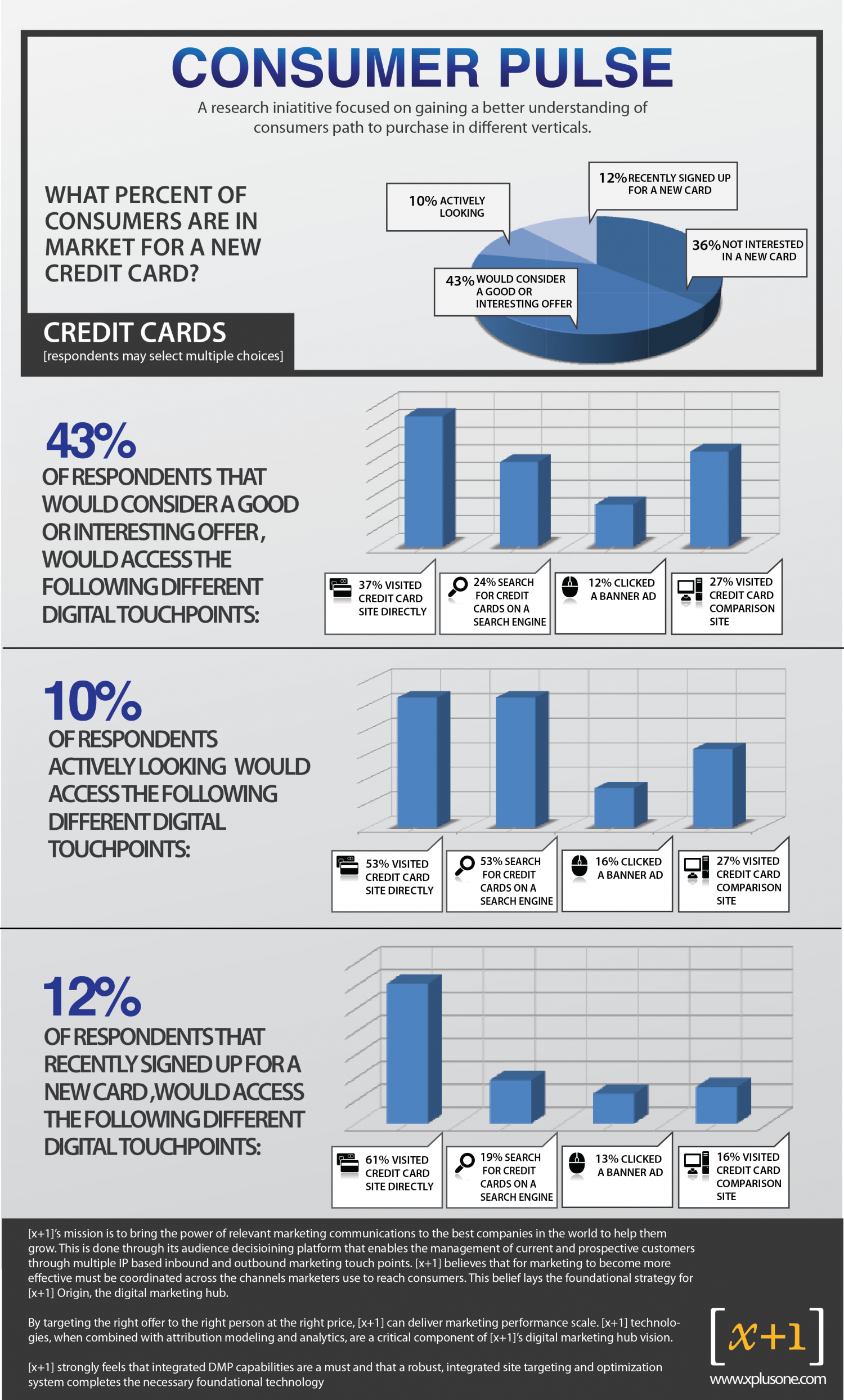 Consumer Pulse Infographic