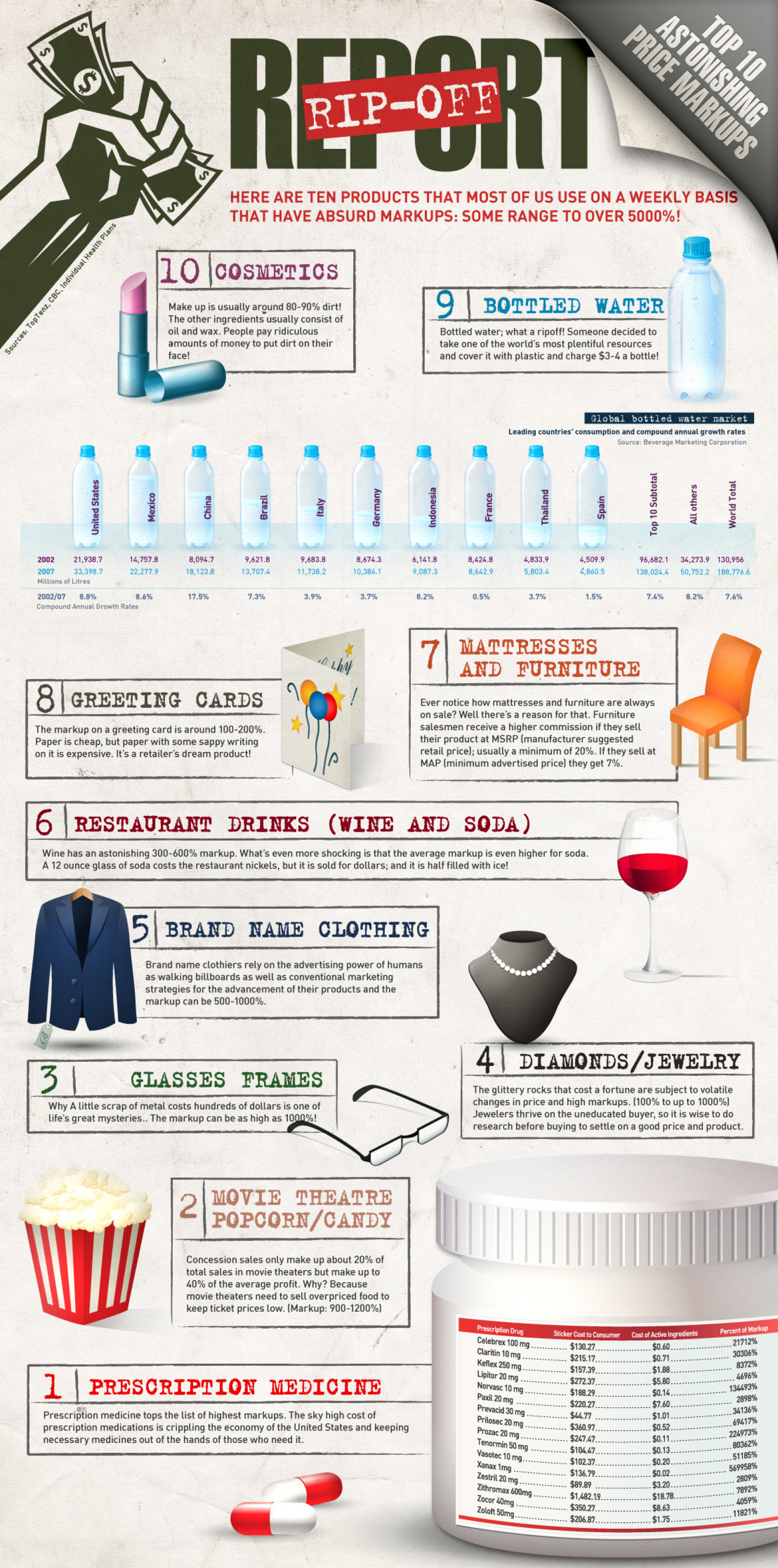 Consumer Rip-Off Report Infographic
