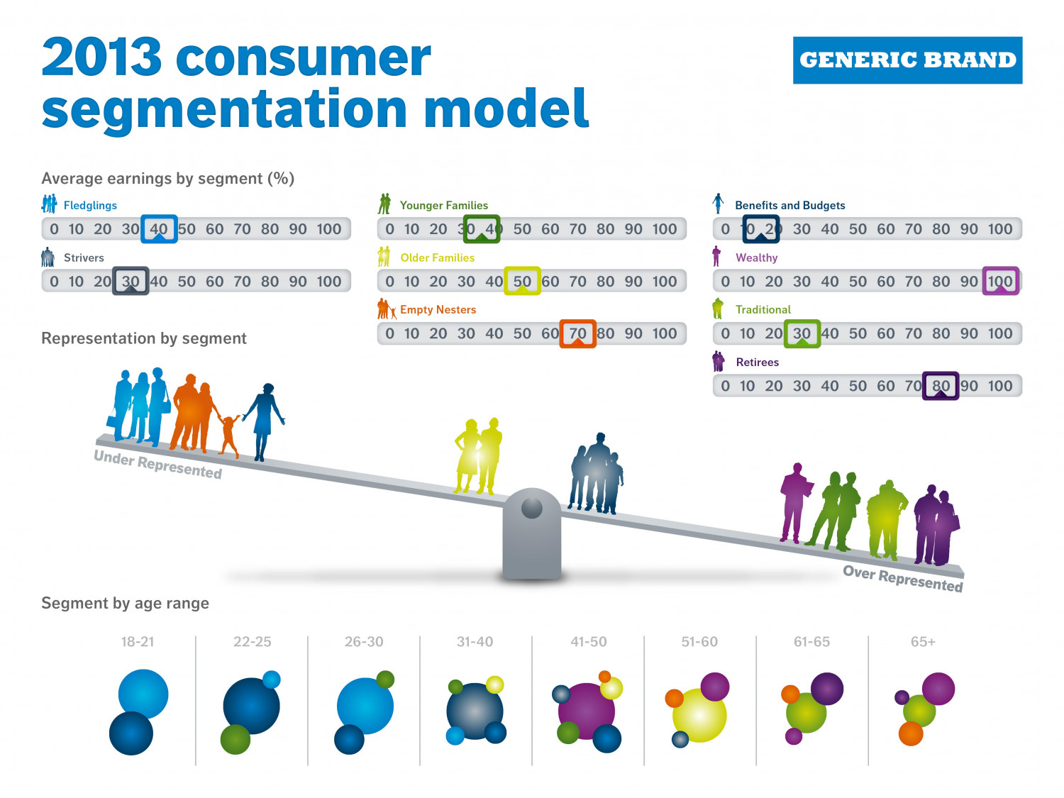 Consumer Segmentation 2 Visual Ly