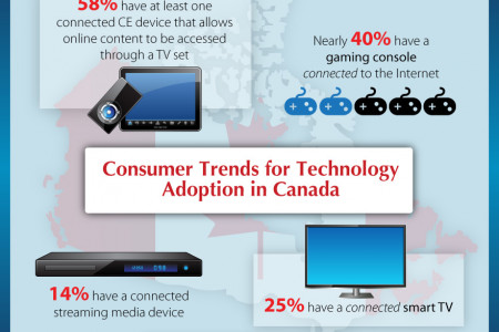 Consumer Trends for Technology Adoption in Canada Infographic