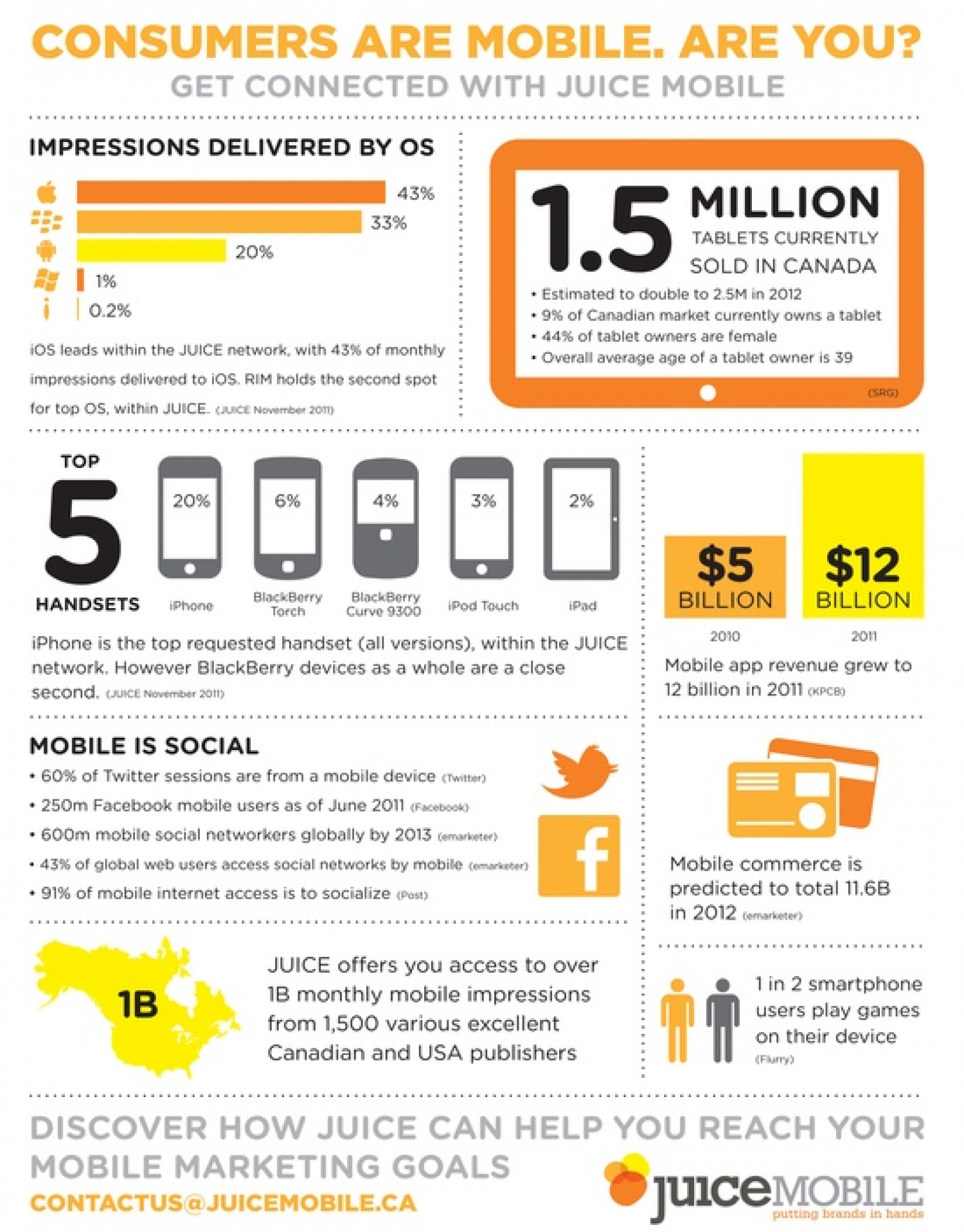 Consumers are Mobile. Are You Infographic