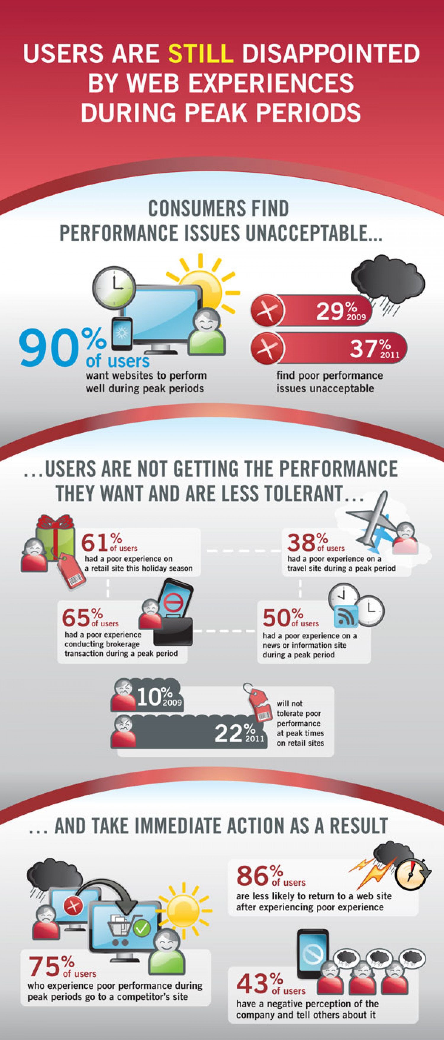 Consumers Less Tolerant of Poor Website Performance Infographic