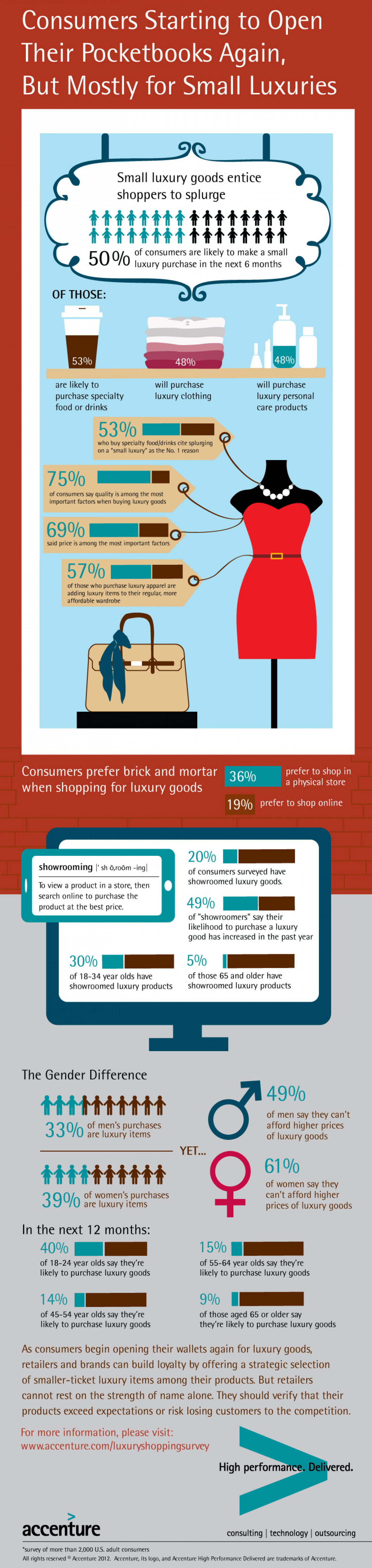 Consumers Starting to Open Their Pocketbooks Again, But Mostly for Small Luxuries Infographic