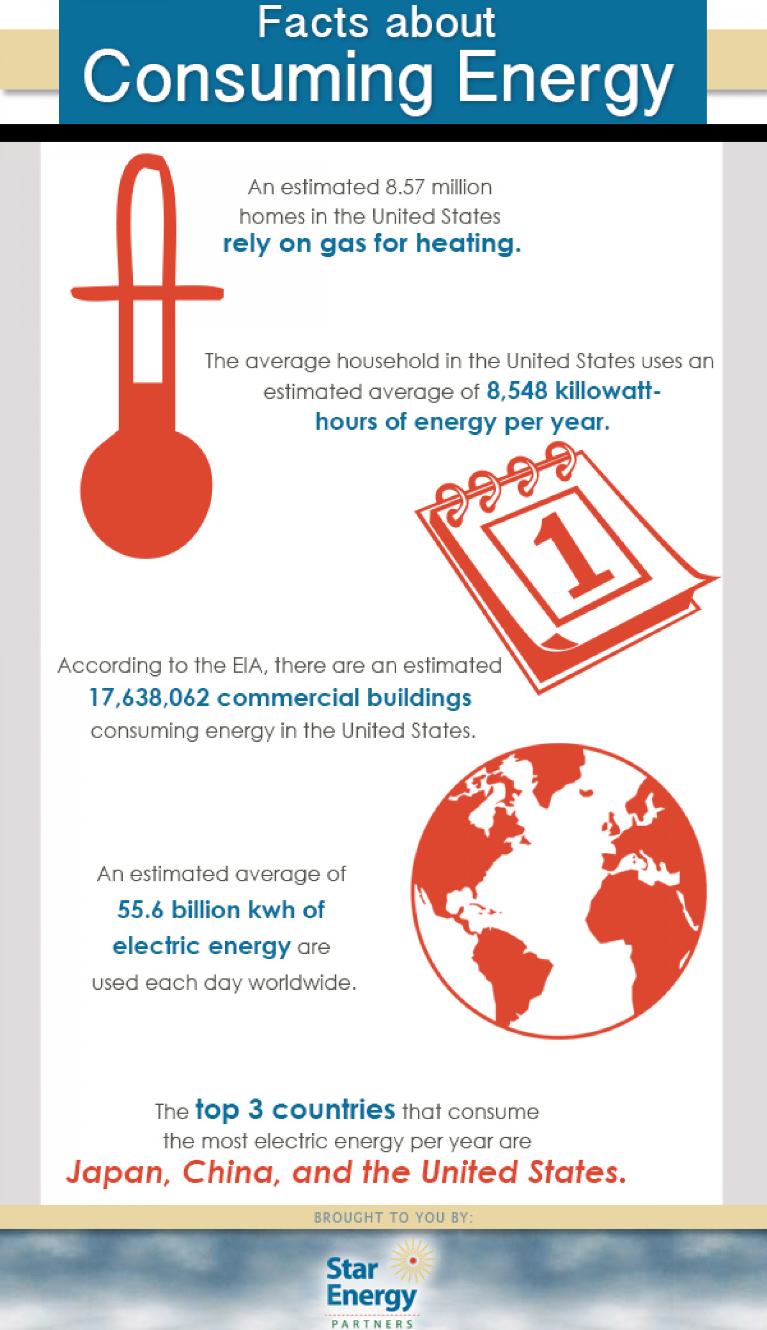 Facts About Consuming Energy Infographic