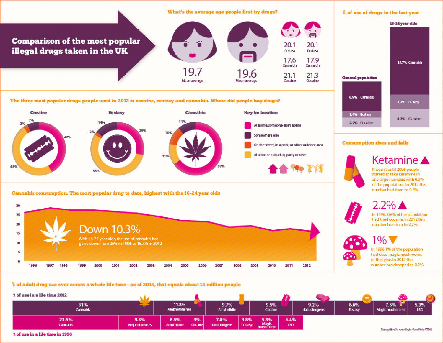 Consumption of drugs in the UK Infographic