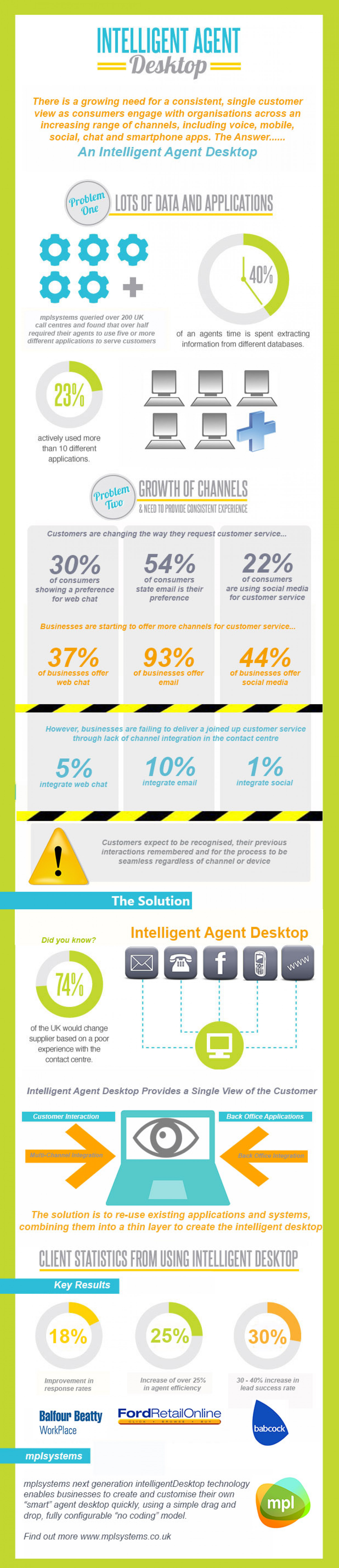 Intelligent Agent Desktop Infographic