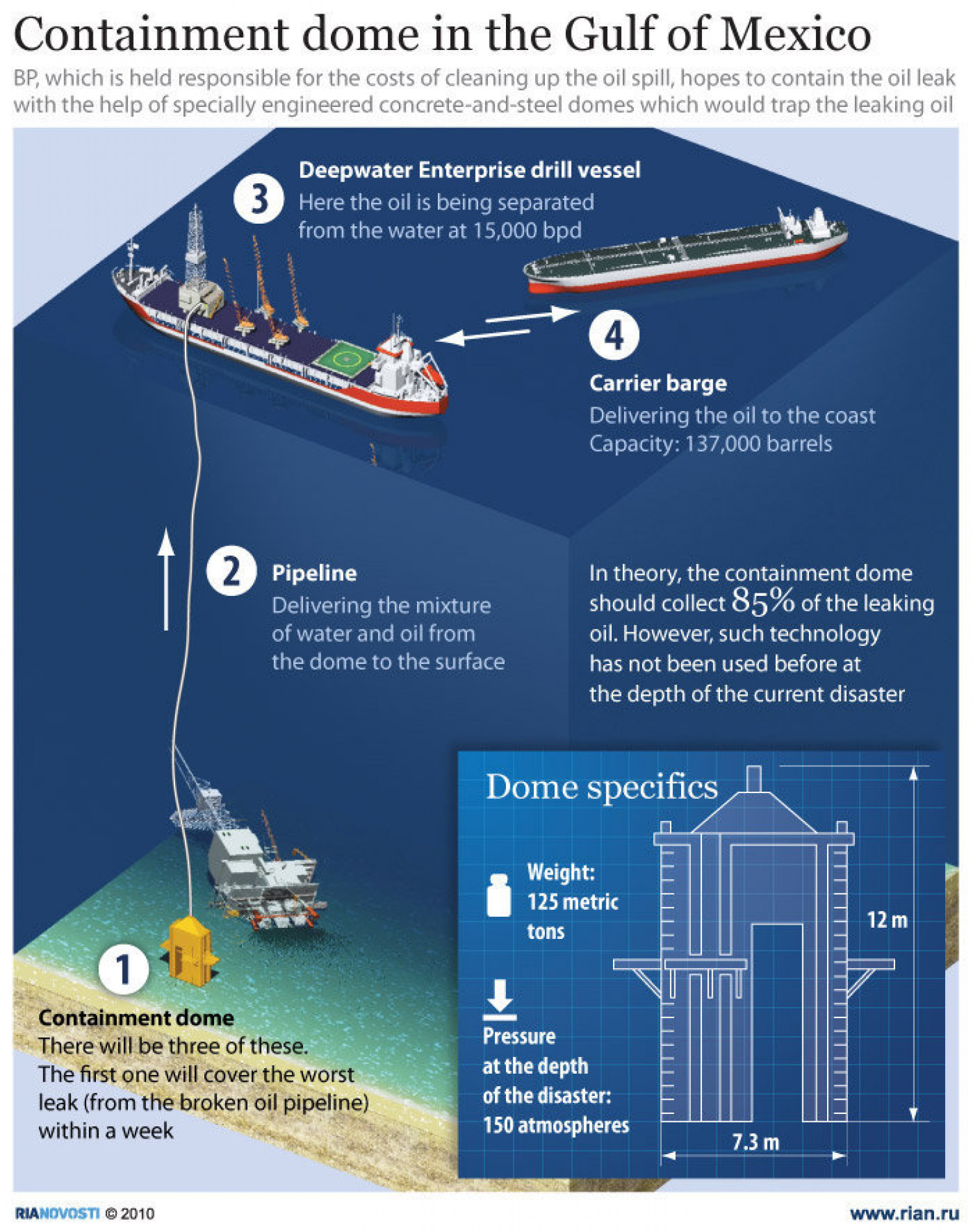 Containment Dome In The Gulf Of Mexico Infographic