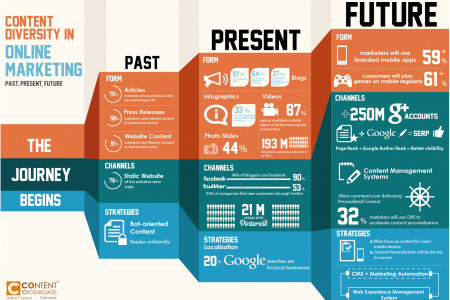 Content Diversity in Online Marketing Infographic