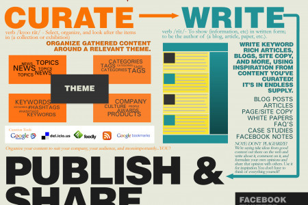Content Lifecycle Infographic