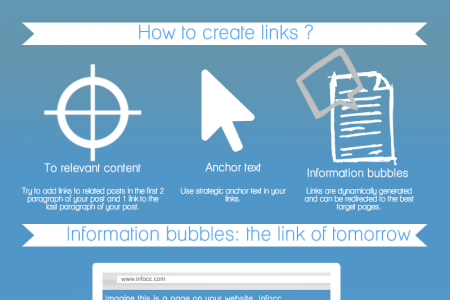 Content Marketing : Boost your website with interlinking Infographic