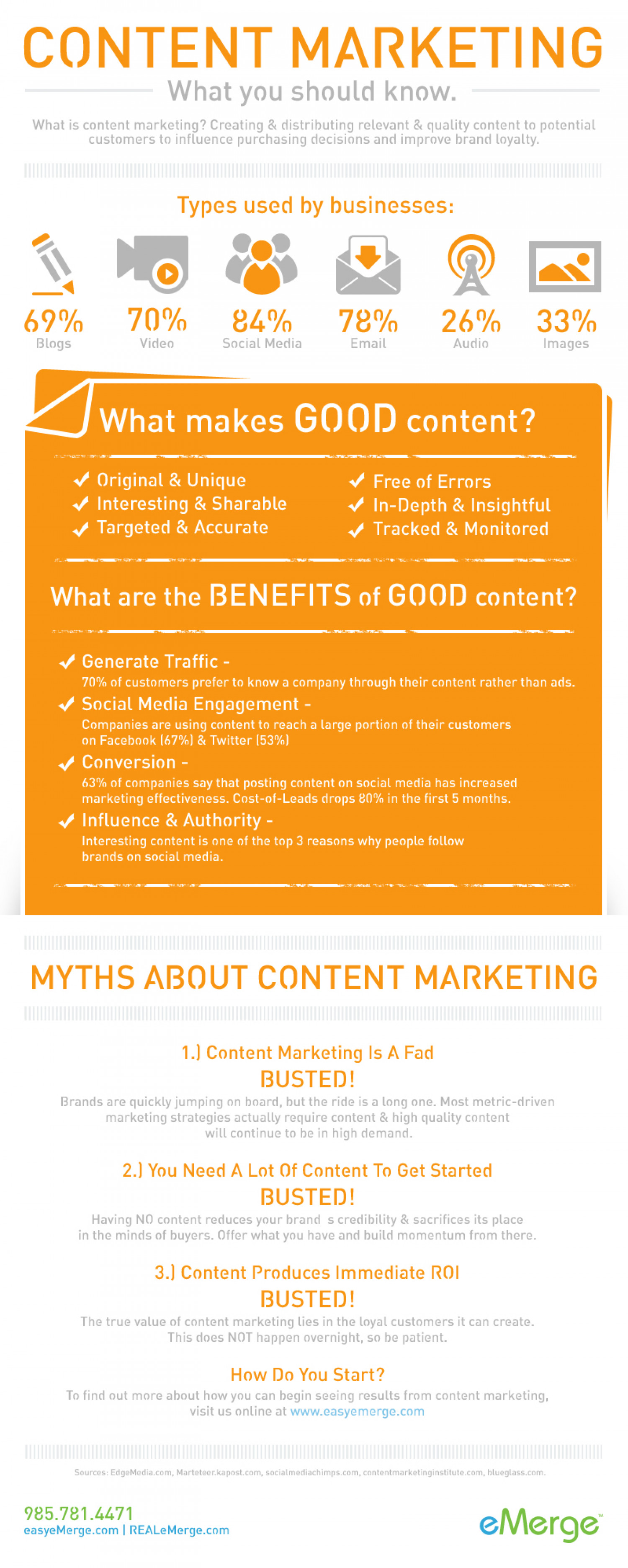 Content Marketing - What You Should Know Infographic