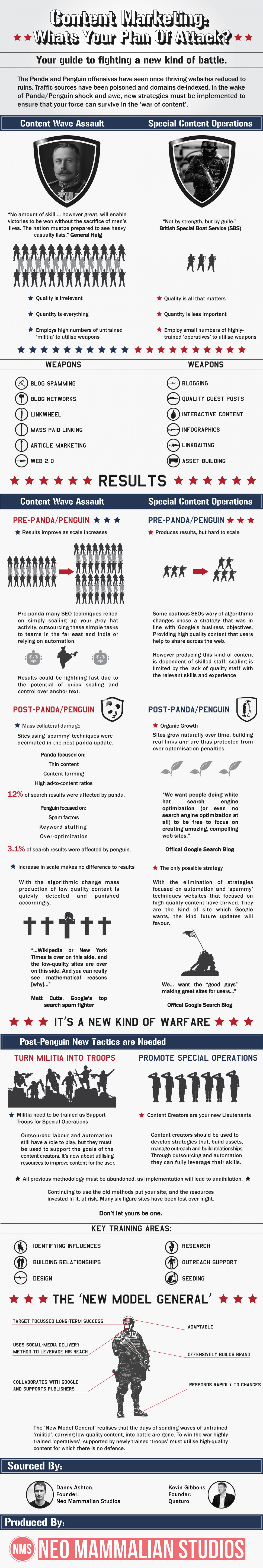 Content Marketing - Whats Your Plan of Attack Infographic