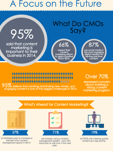 Content Marketing: A Focus on the Future Infographic