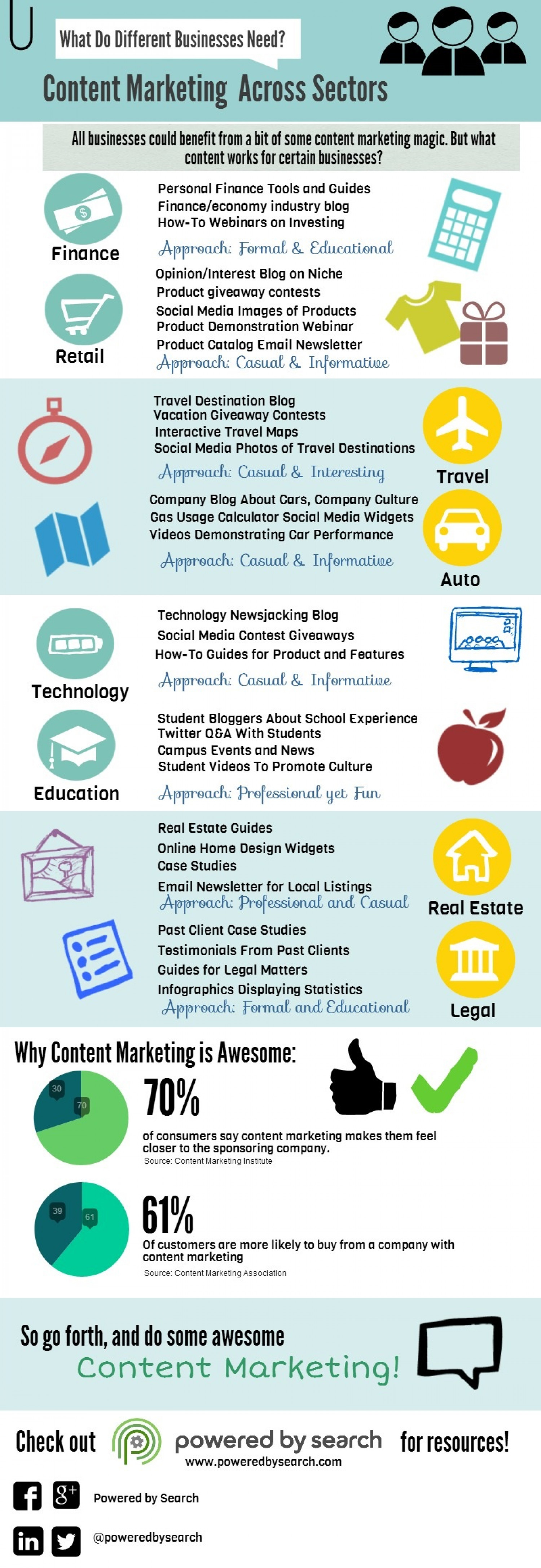 Content Marketing Across Sectors: Content Marketing Ideas For Your Vertical Infographic