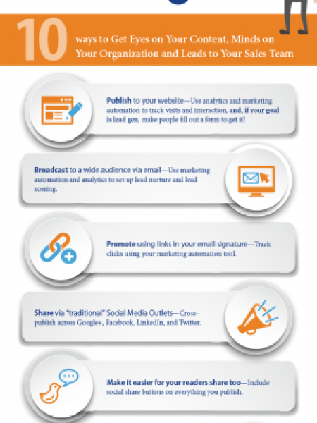 Content Marketing Distribution Methods Infographic