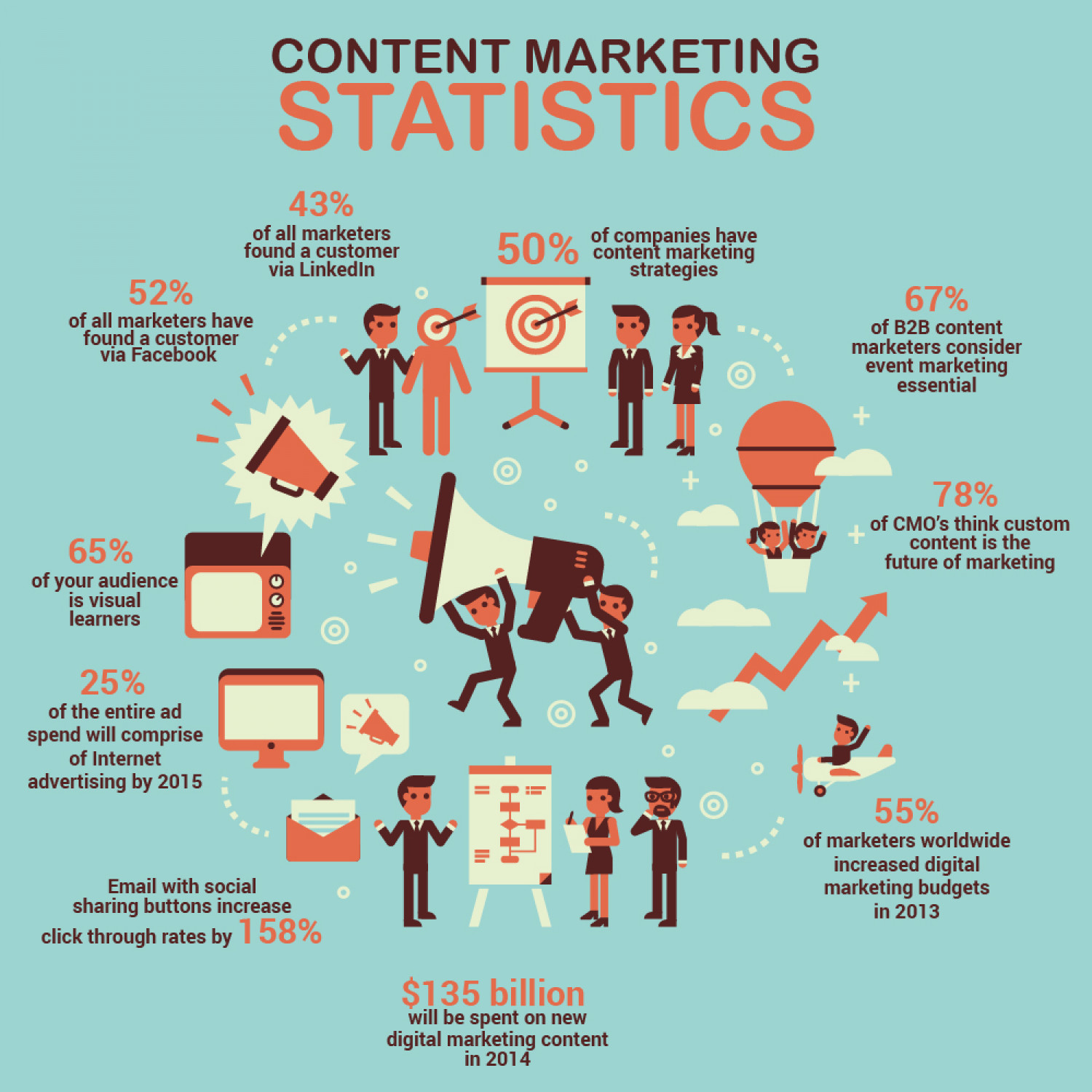 Content Marketing Facts in 2014 Infographic