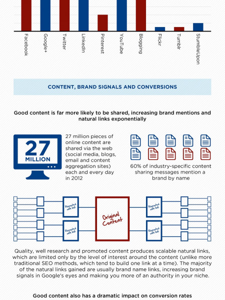Content Marketing For SEO - What You Need To Know Infographic