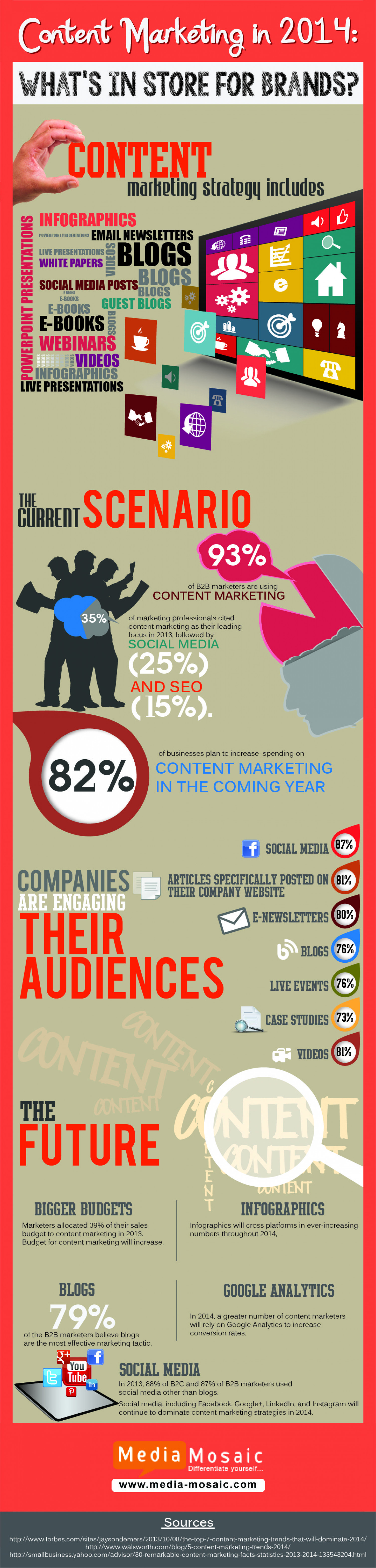 Content Marketing In 2014: What's In Store For Brands? Infographic