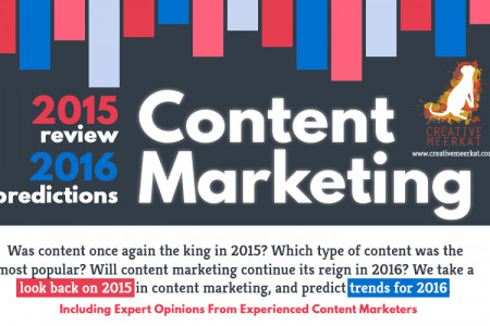 Content Marketing in 2015 and 2016 - Experts Discuss Infographic