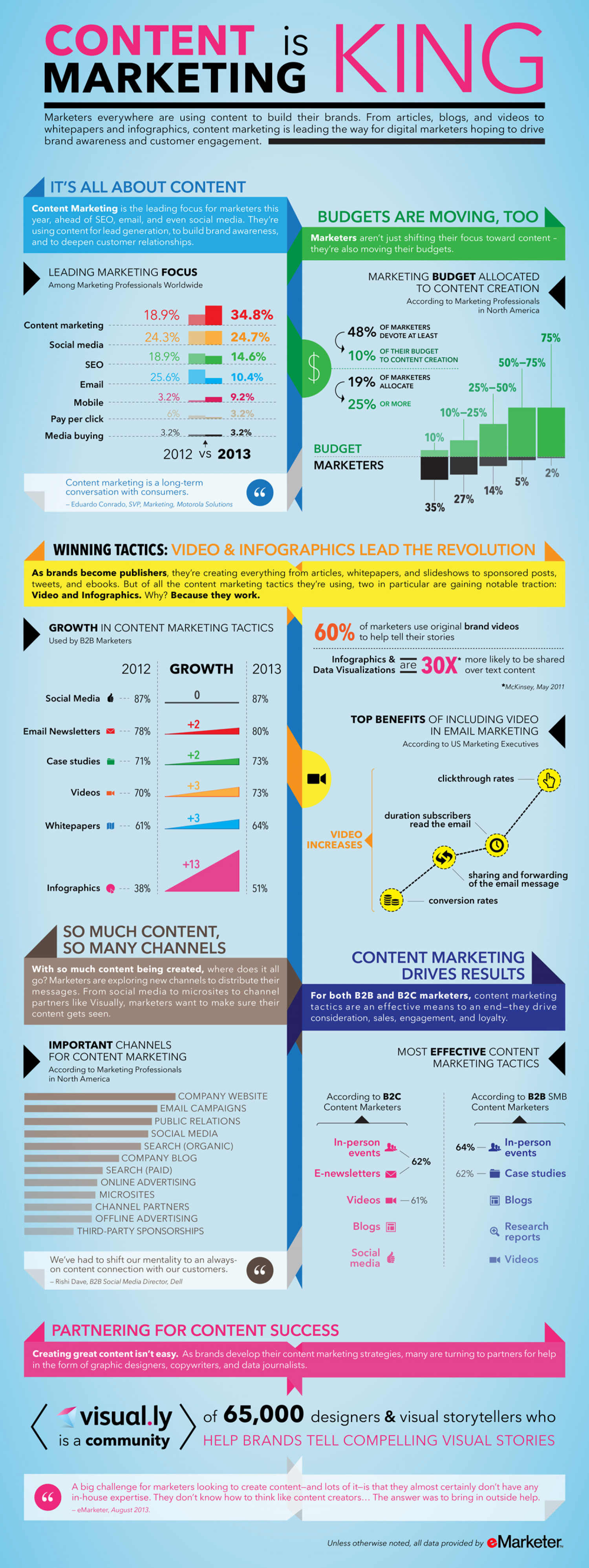 Content Marketing is King Infographic
