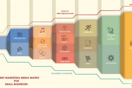 Content Marketing Media Matrix Infographic