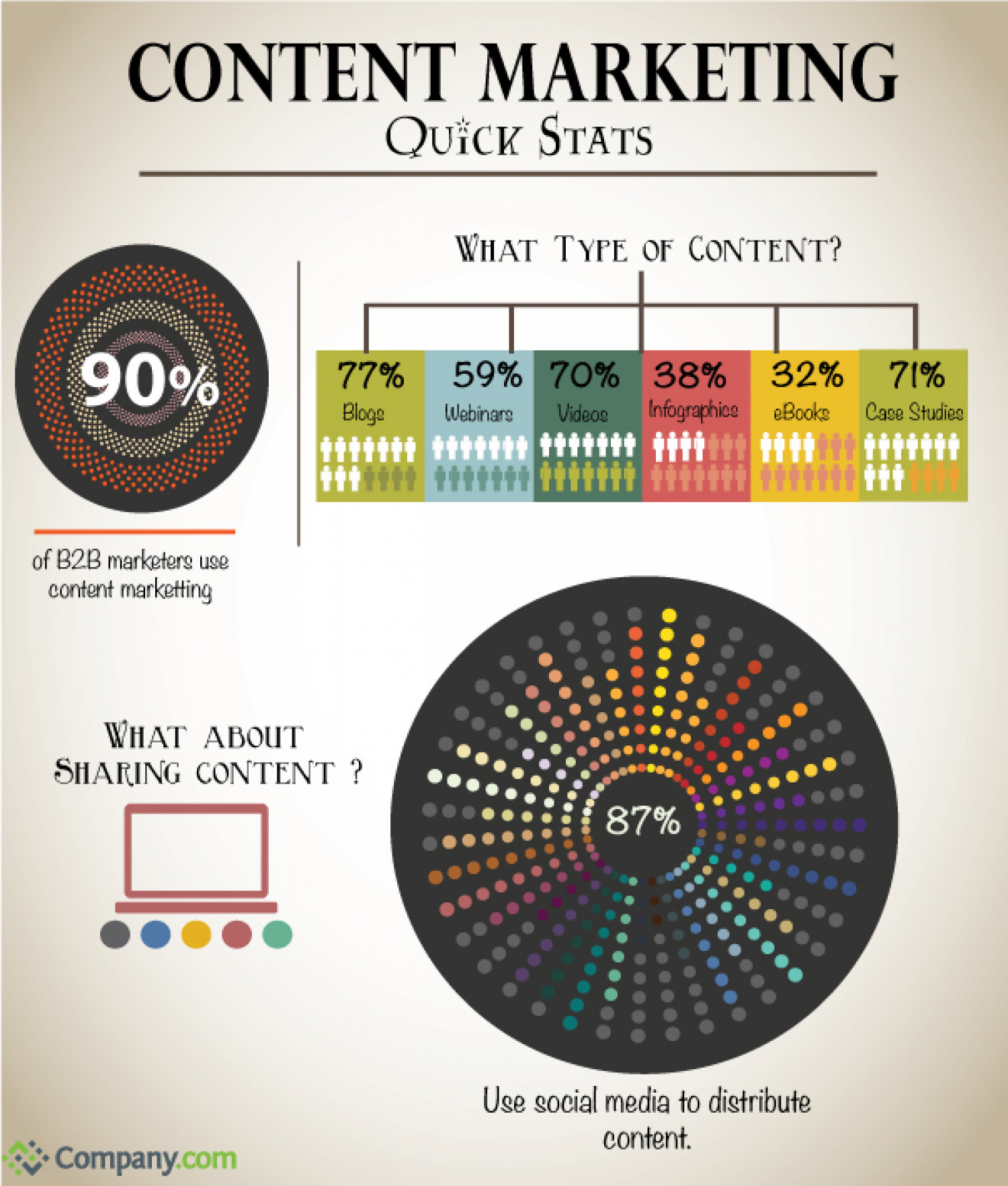 Content Marketing Quick Stats Infographic