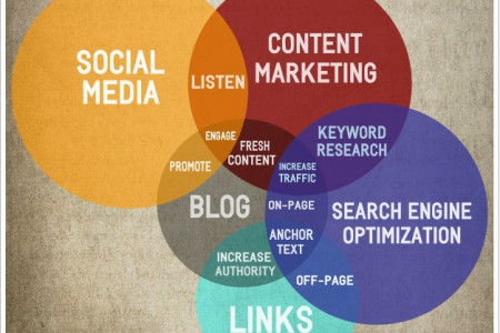 Content Marketing Relationships Infographic