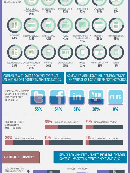 Content Marketing vs Traditional Advertising  Infographic